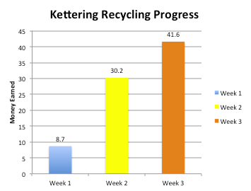 Kett Recycles.png